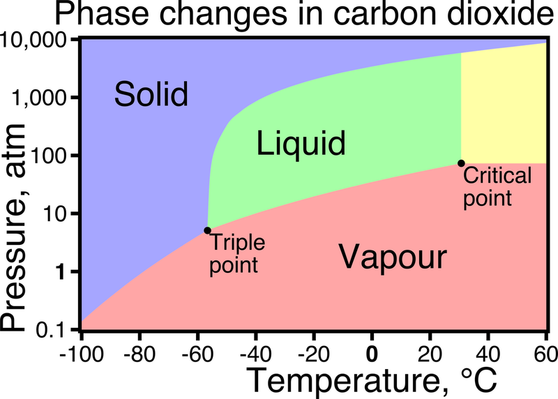 CO2 Solid Liquid and Vapour phases
