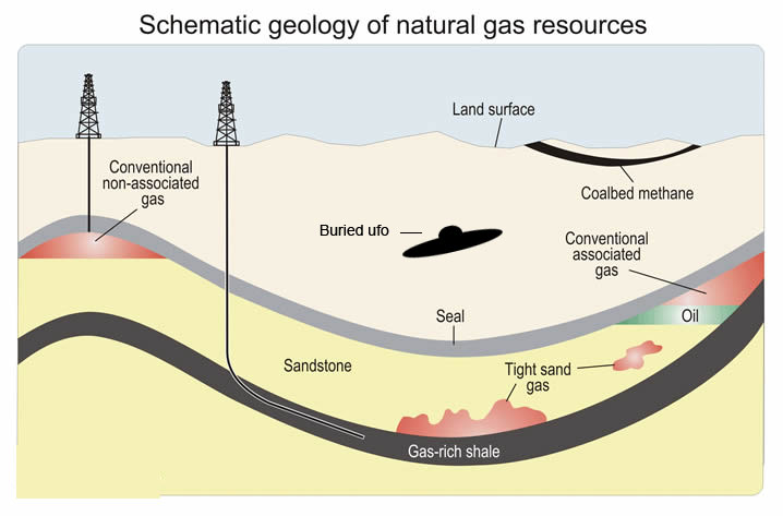 diagram of shale gas extraction